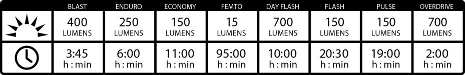 Lezyne Hecto Drive 500XL Specs